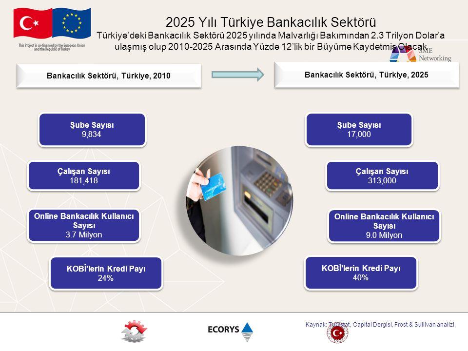 2025 Yılı Türkiye Bankacılık Sektörü Türkiye'deki Bankacılık Sektörü 2025 yılında Malvarlığı Bakımından 2.3 Trilyon Dolar'a ulaşmış olup 2010-2025 Ara