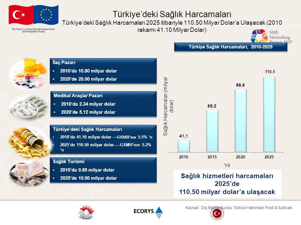 Sağlık hizmetleri harcamaları 2025'de 110.50 milyar dolar'a ulaşacak Türkiye'deki Sağlık Harcamaları 2010'da 41.10 milyar dolar —GSMH'nın 5.5% 'u 2025