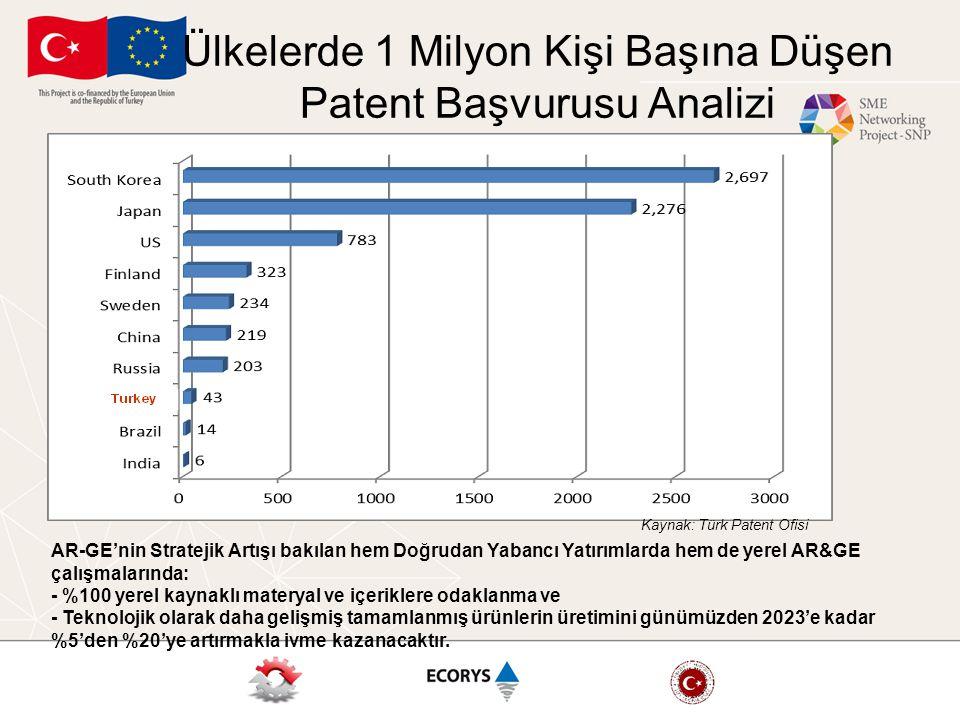 Ülkelerde 1 Milyon Kişi Başına Düşen Patent Başvurusu Analizi Kaynak: Türk Patent Ofisi AR-GE'nin Stratejik Artışı bakılan hem Doğrudan Yabancı Yatırı