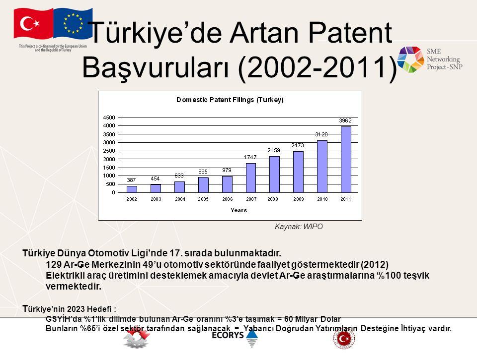 Türkiye'de Artan Patent Başvuruları (2002-2011) Kaynak: WIPO Türkiye Dünya Otomotiv Ligi'nde 17. sırada bulunmaktadır. 129 Ar-Ge Merkezinin 49'u otomo