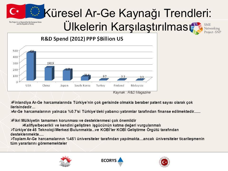 Küresel Ar-Ge Kaynağı Trendleri: Ülkelerin Karşılaştırılması Kaynak : R&D Magazine  Finlandiya Ar-Ge harcamalarında Türkiye'nin çok gerisinde olmakla