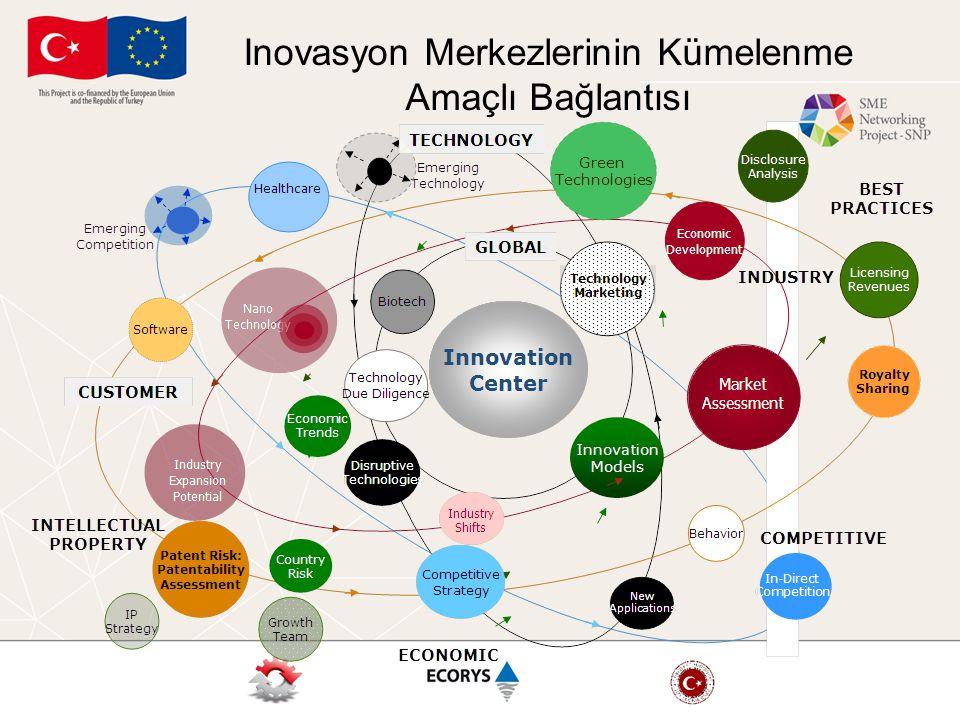 Inovasyon Merkezlerinin Kümelenme Amaçlı Bağlantısı
