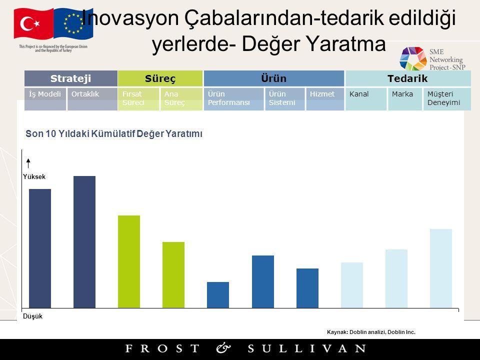 Inovasyon Çabalarından-tedarik edildiği yerlerde- Değer Yaratma Hi Lo Source: Doblin analysis, Doblin Inc. Son 10 Yıldaki Kümülatif Değer Yaratımı Yük