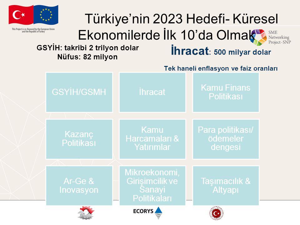 Türkiye'nin 2023 Hedefi- Küresel Ekonomilerde İlk 10'da Olmak GSYİH: takribi 2 trilyon dolar Nüfus: 82 milyon GSYİH/GSMHİhracat Kamu Finans Politikası