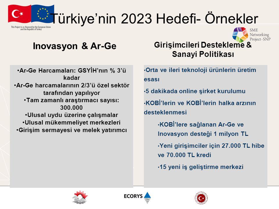 Türkiye'nin 2023 Hedefi- Örnekler Ar-Ge Harcamaları: GSYİH'nın % 3'ü kadar Ar-Ge harcamalarının 2/3'ü özel sektör tarafından yapılıyor Tam zamanlı ara