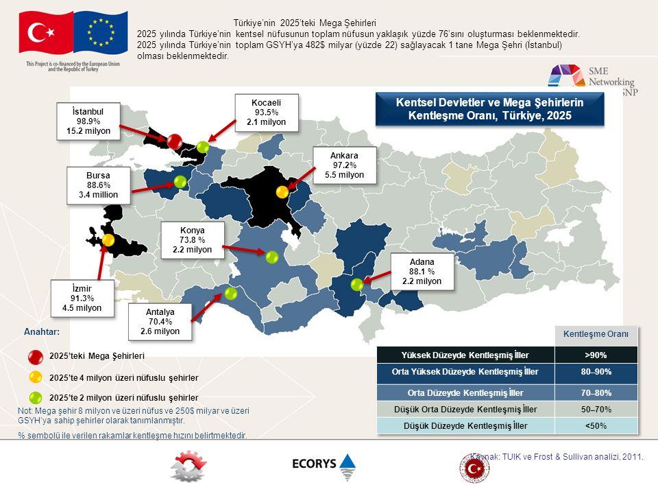 2025'te Türkiye'de Mega Bölgelerin Gelişimi Türkiye'nin 2025'te Toplam Nüfusunun Yüzde 20'sini (17,3 Milyon) Oluşturacak 1 Tane Mega Bölgesi Olması Beklenmektedir 2025'teki Mega Bölgeler 2025'teki Muhtemel Mega Bölgeler Not: Mega Bölgeler birden fazla şehrin ve banliyölerin birleşmesiyle oluşan ve 15 milyon ve üzeri nüfusa sahip bölgelerdir.