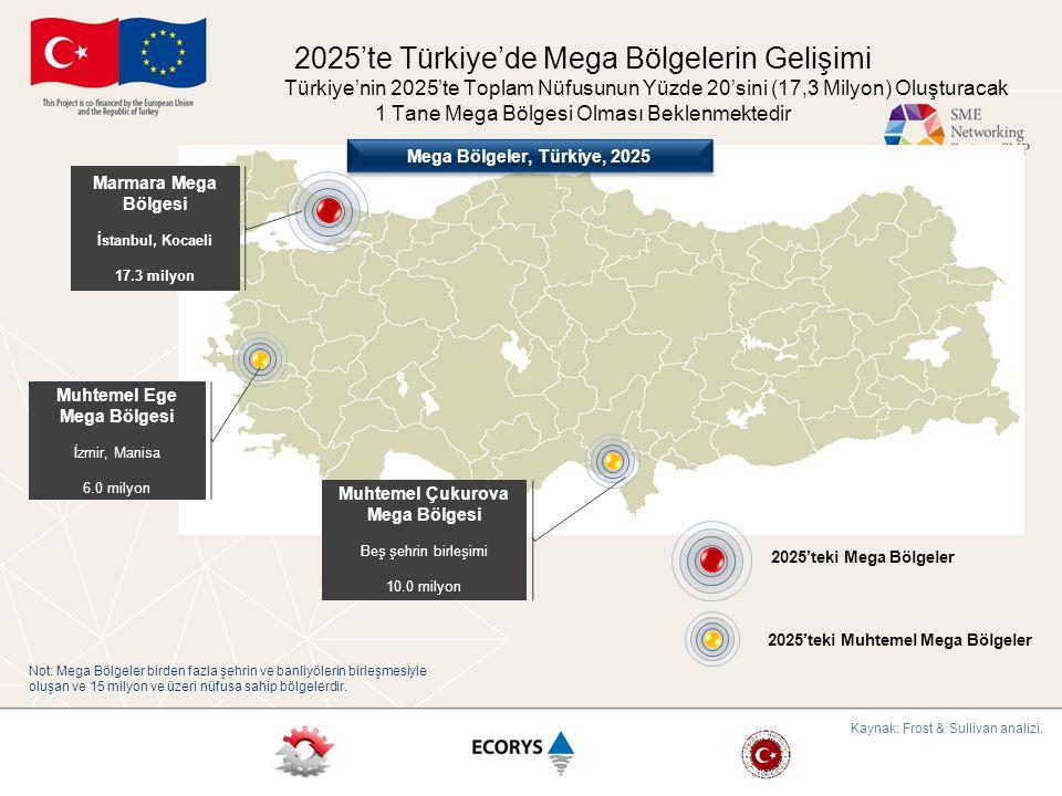 Türkiye'nin 2025'teki Mega Koridorları Türkiye'nin 2025'te bir tane Mega Koridorunun olması beklenmektedir İstanbul-Izmir Mega Koridorunun toplam nüfusun yüzde 34'ünü oluşturması (29.1 milyon) beklenmektedir İstanbul-İzmir Mega Koridoru İstanbul, Kocaeli, Sakarya, Yalova, Bursa, Balikesir, Manisa, Aydın ve İzmir birleşimi 29.1 milyon nüfus İstanbul-İzmir Mega Koridoru İstanbul, Kocaeli, Sakarya, Yalova, Bursa, Balikesir, Manisa, Aydın ve İzmir birleşimi 29.1 milyon nüfus Gelişmekte olan Çukurova Koridoru Gaziantep, Adana, Mersin, Osmaniye ve Hatay 8.2 milyon nüfus Gelişmekte olan Çukurova Koridoru Gaziantep, Adana, Mersin, Osmaniye ve Hatay 8.2 milyon nüfus Gelişmekte olan İç Anadolu Koridoru Ankara, Konya, Eskişehir 8.5 Milyon nüfus Gelişmekte olan İç Anadolu Koridoru Ankara, Konya, Eskişehir 8.5 Milyon nüfus Mega Koridorlar Gelişmekte Olan Koridorlar Not: Mega Koridorlar iki büyük şehri veya Mega Bölgeleri birleştiren koridorlardır.