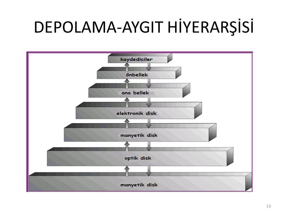 DEPOLAMA-AYGIT HİYERARŞİSİ 14