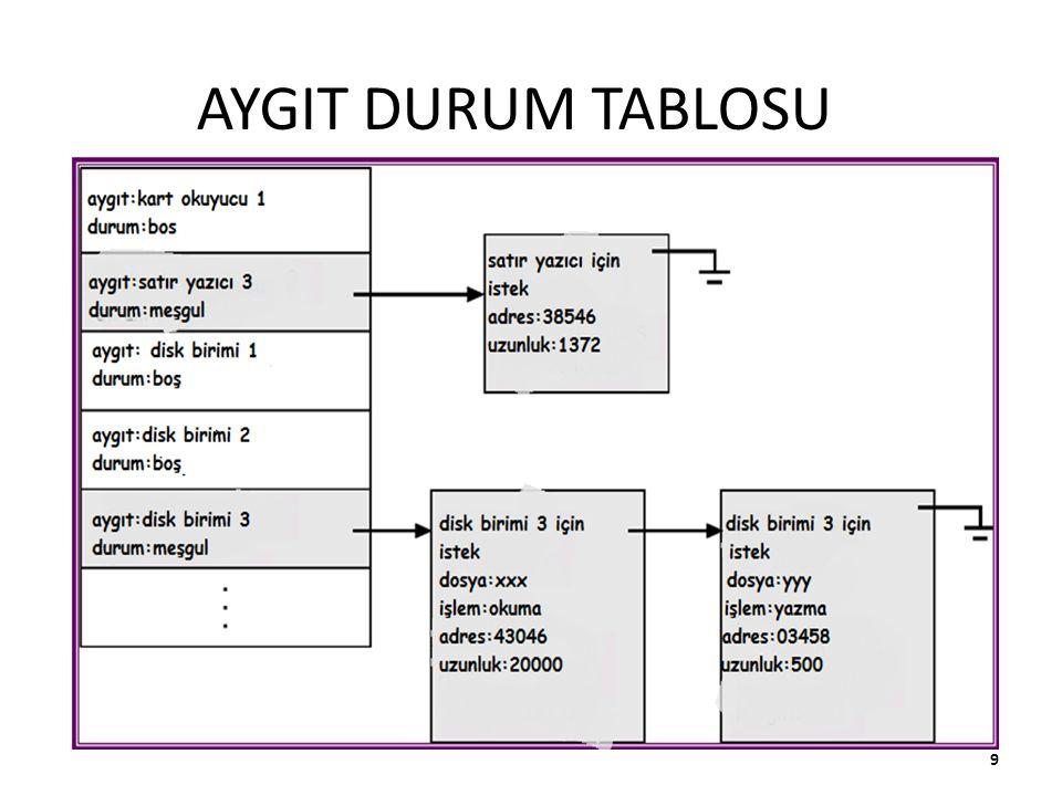 AYGIT DURUM TABLOSU 9