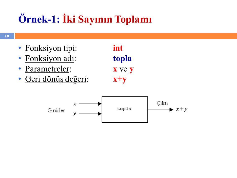 10 Örnek-1: İki Sayının Toplamı Fonksiyon tipi: int Fonksiyon adı: topla Parametreler: x ve y Geri dönüş değeri:x+y