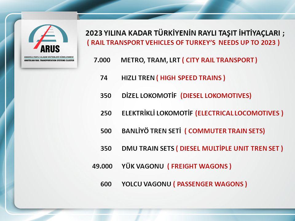 2023 YILINA KADAR TÜRKİYENİN RAYLI TAŞIT İHTİYAÇLARI ; ( RAIL TRANSPORT VEHICLES OF TURKEY'S NEEDS UP TO 2023 ) 7.000 METRO, TRAM, LRT ( CITY RAIL TRANSPORT ) 74 HIZLI TREN ( HIGH SPEED TRAINS ) 350 DİZEL LOKOMOTİF (DIESEL LOKOMOTIVES) 250 ELEKTRİKLİ LOKOMOTİF (ELECTRICAL LOCOMOTIVES ) 500 BANLİYÖ TREN SETİ ( COMMUTER TRAIN SETS) 350 DMU TRAIN SETS ( DIESEL MULTİPLE UNIT TREN SET ) 49.000 YÜK VAGONU ( FREIGHT WAGONS ) 600 YOLCU VAGONU ( PASSENGER WAGONS )