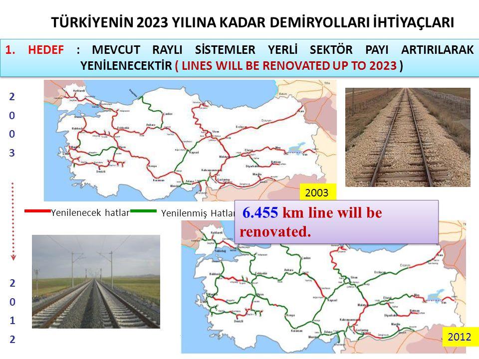 TURKISH RAILWAYS - Bridge between Europe and Asia - TÜRKİYENİN 2023 YILINA KADAR DEMİRYOLLARI İHTİYAÇLARI 1. HEDEF : MEVCUT RAYLI SİSTEMLER YERLİ SEKT