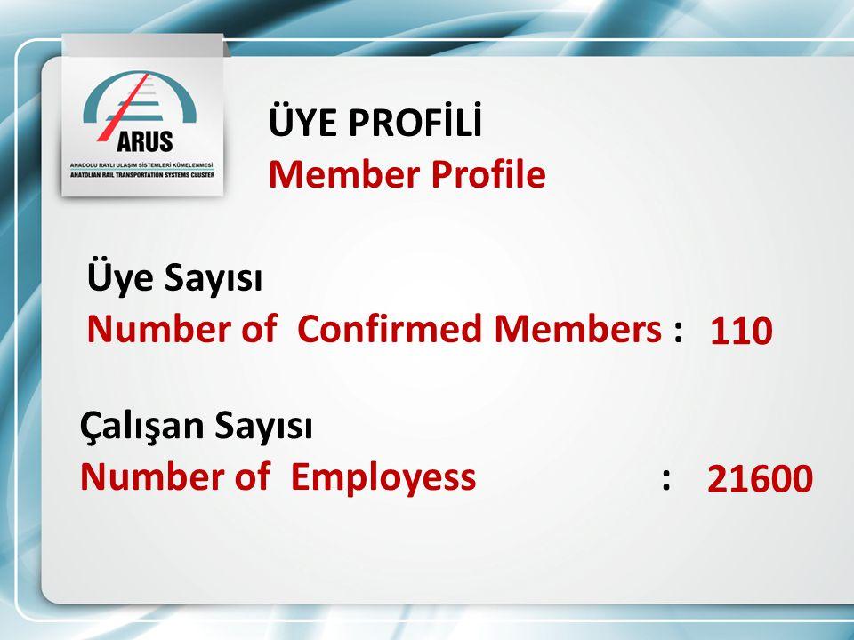 ÜYE PROFİLİ Member Profile Üye Sayısı Number of Confirmed Members : 110 Çalışan Sayısı Number of Employess : 21600