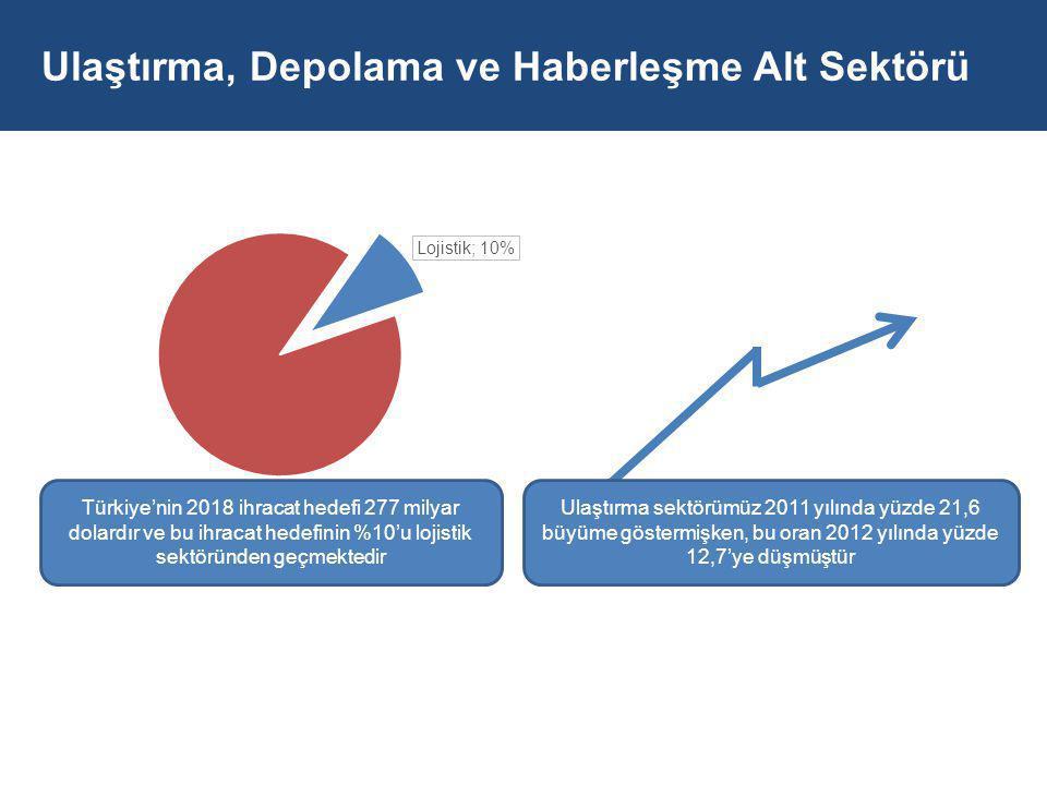 Ulaştırma sektörümüz 2011 yılında yüzde 21,6 büyüme göstermişken, bu oran 2012 yılında yüzde 12,7'ye düşmüştür Türkiye'nin 2018 ihracat hedefi 277 milyar dolardır ve bu ihracat hedefinin %10'u lojistik sektöründen geçmektedir Ulaştırma, Depolama ve Haberleşme Alt Sektörü