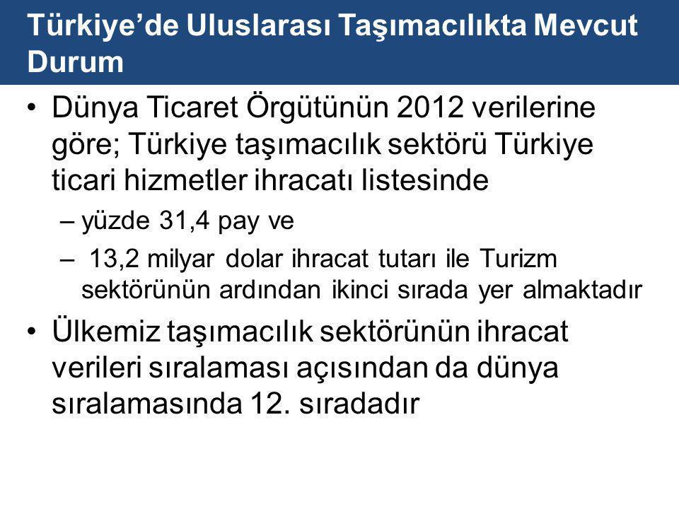 Türkiye'de Uluslarası Taşımacılıkta Mevcut Durum Dünya Ticaret Örgütünün 2012 verilerine göre; Türkiye taşımacılık sektörü Türkiye ticari hizmetler ihracatı listesinde –yüzde 31,4 pay ve – 13,2 milyar dolar ihracat tutarı ile Turizm sektörünün ardından ikinci sırada yer almaktadır Ülkemiz taşımacılık sektörünün ihracat verileri sıralaması açısından da dünya sıralamasında 12.