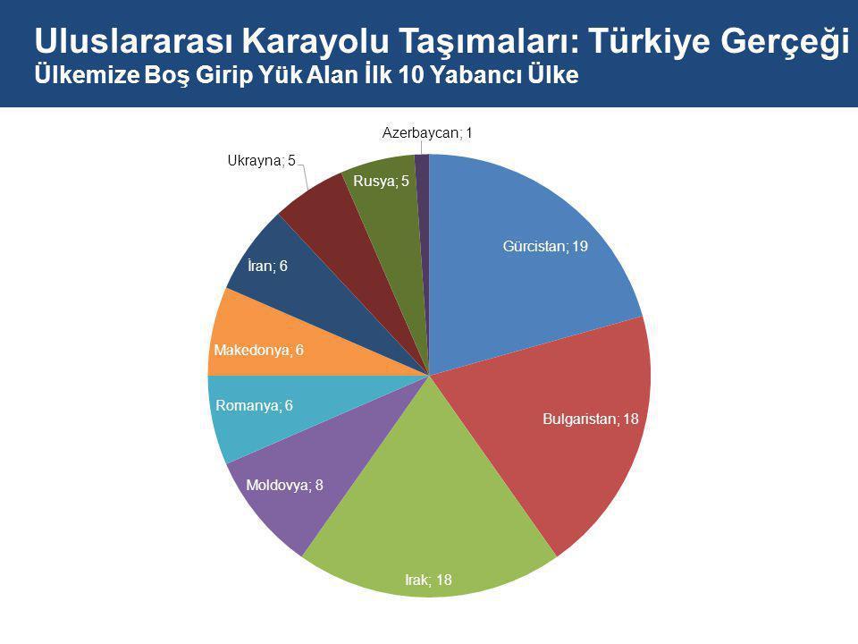 Uluslararası Karayolu Taşımaları: Türkiye Gerçeği Ülkemize Boş Girip Yük Alan İlk 10 Yabancı Ülke
