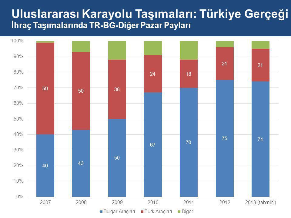 Uluslararası Karayolu Taşımaları: Türkiye Gerçeği İhraç Taşımalarında TR-BG-Diğer Pazar Payları