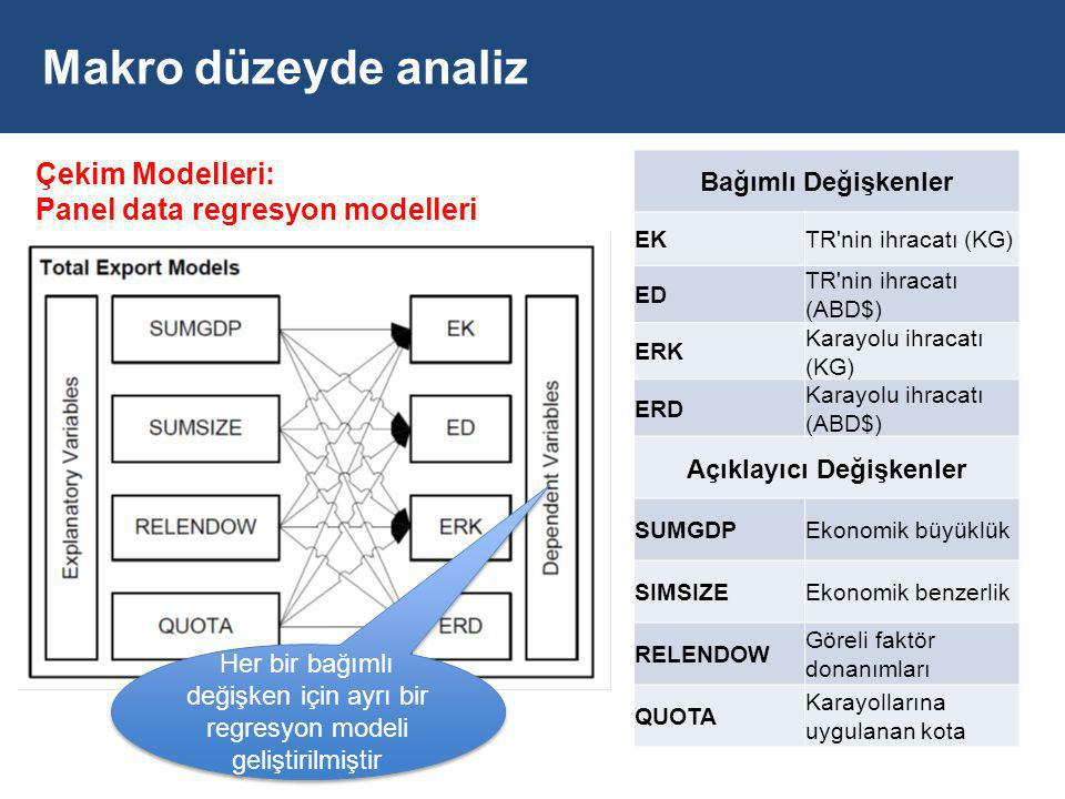 Makro düzeyde analiz Bağımlı Değişkenler EKTR nin ihracatı (KG) ED TR nin ihracatı (ABD$) ERK Karayolu ihracatı (KG) ERD Karayolu ihracatı (ABD$) Açıklayıcı Değişkenler SUMGDPEkonomik büyüklük SIMSIZEEkonomik benzerlik RELENDOW Göreli faktör donanımları QUOTA Karayollarına uygulanan kota Çekim Modelleri: Panel data regresyon modelleri Her bir bağımlı değişken için ayrı bir regresyon modeli geliştirilmiştir