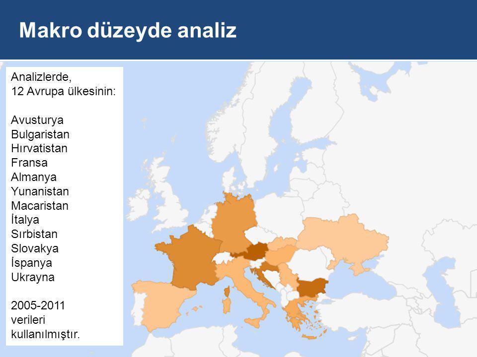 Makro düzeyde analiz Analizlerde 12 Avrupa ülkesinin 2005-2011 veri kullanılmıştır.