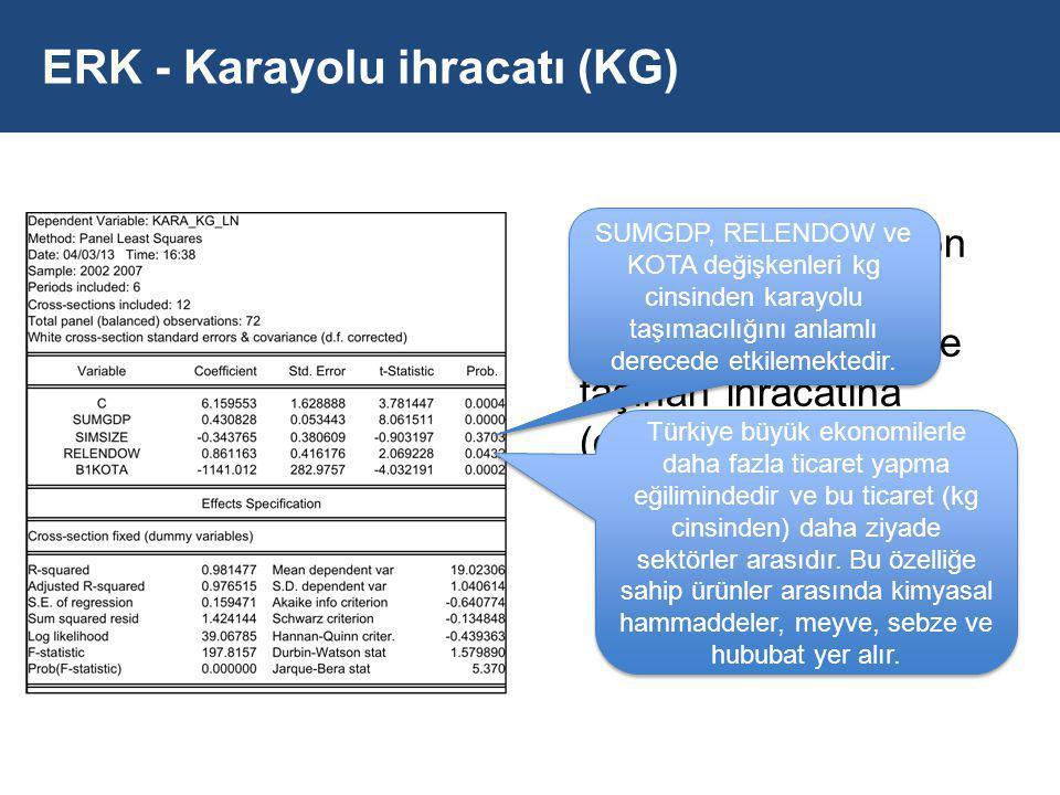 ERK - Karayolu ihracatı (KG) Panel data regresyon modellerine göre Kotaların karayolu ile taşınan ihracatına (olumsuz) etkisi anlamlı düzeydedir.