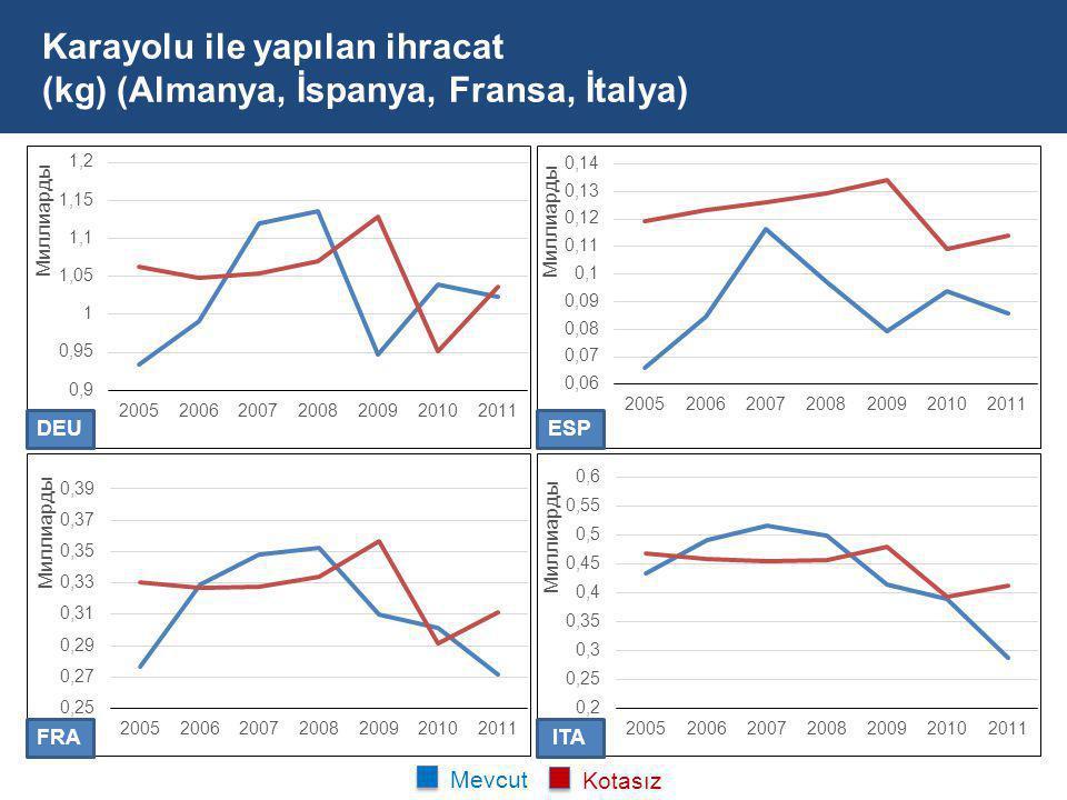 Karayolu ile yapılan ihracat (kg) (Almanya, İspanya, Fransa, İtalya) DEU FRA ESP ITA Mevcut Kotasız