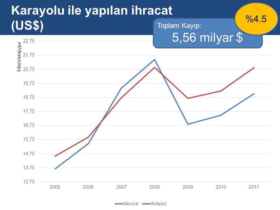 Karayolu ile yapılan ihracat (US$) Toplam Kayıp: 5,56 milyar $ %4.5