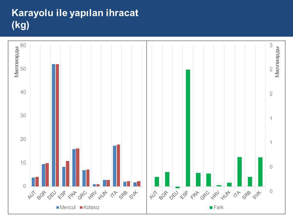 Karayolu ile yapılan ihracat (kg)