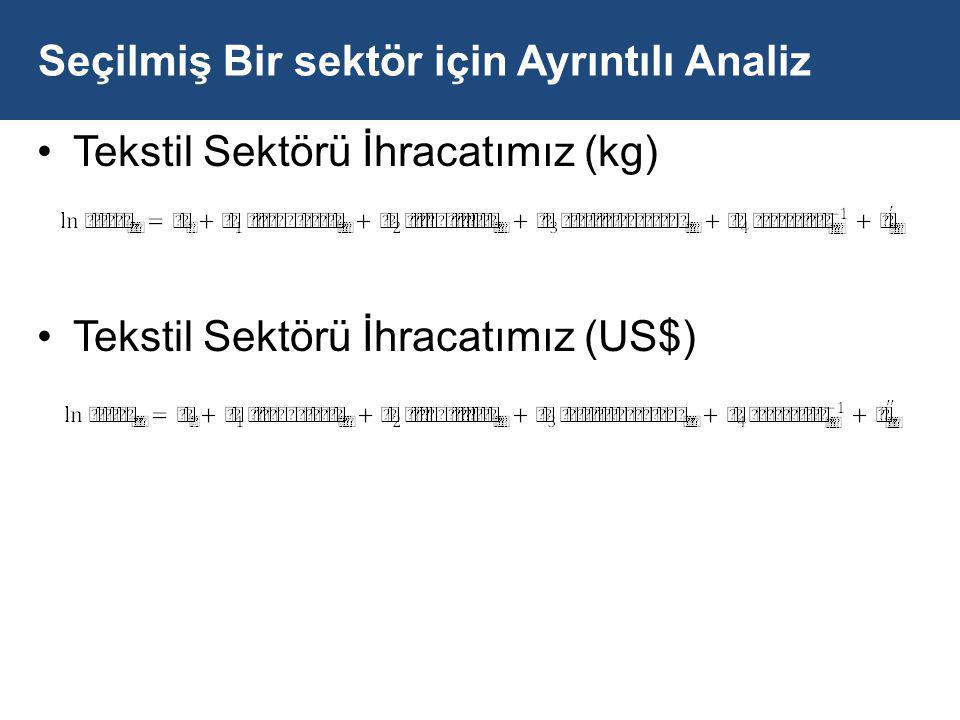Seçilmiş Bir sektör için Ayrıntılı Analiz Tekstil Sektörü İhracatımız (kg) Tekstil Sektörü İhracatımız (US$)
