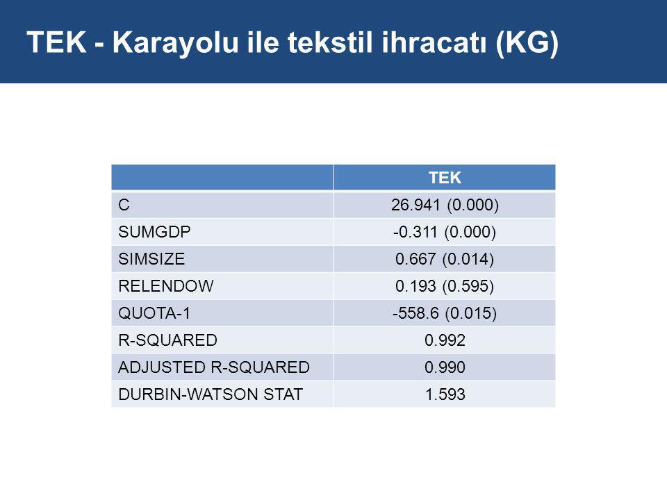 TEK - Karayolu ile tekstil ihracatı (KG) TEK C26.941 (0.000) SUMGDP-0.311 (0.000) SIMSIZE0.667 (0.014) RELENDOW0.193 (0.595) QUOTA-1-558.6 (0.015) R-SQUARED0.992 ADJUSTED R-SQUARED0.990 DURBIN-WATSON STAT1.593