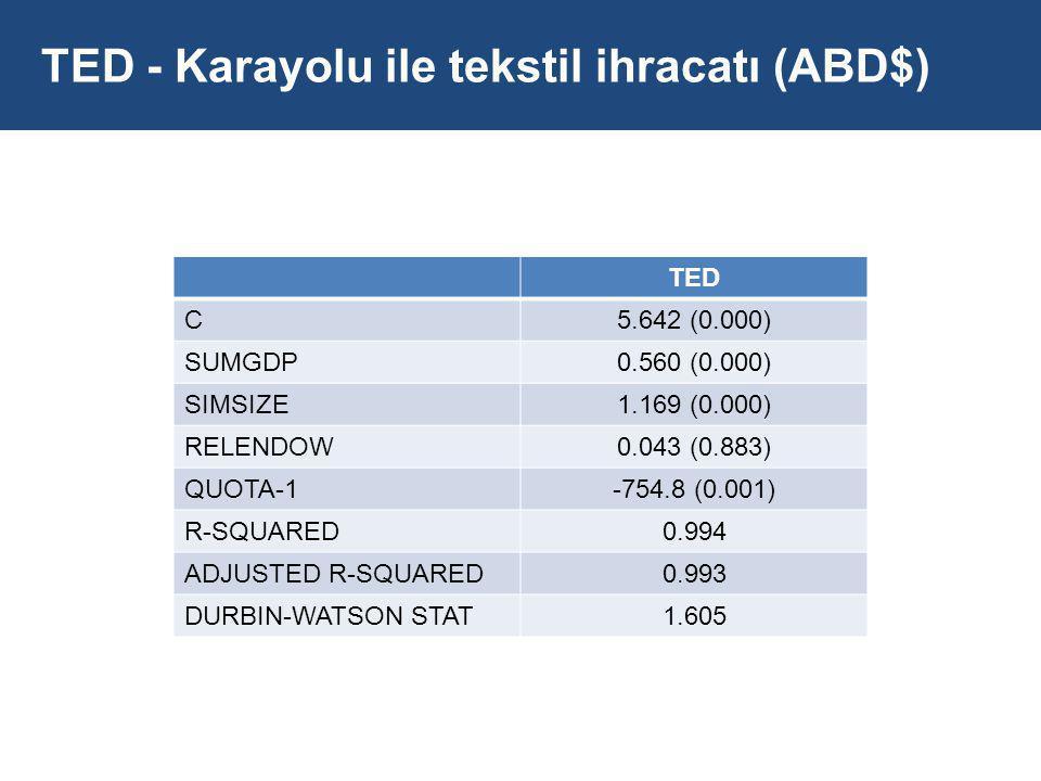 TED - Karayolu ile tekstil ihracatı (ABD$) TED C5.642 (0.000) SUMGDP0.560 (0.000) SIMSIZE1.169 (0.000) RELENDOW0.043 (0.883) QUOTA-1-754.8 (0.001) R-SQUARED0.994 ADJUSTED R-SQUARED0.993 DURBIN-WATSON STAT1.605