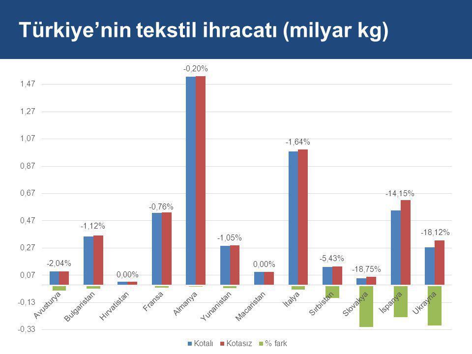 Türkiye'nin tekstil ihracatı (milyar kg)