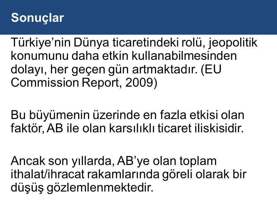Sonuçlar Türkiye'nin Dünya ticaretindeki rolü, jeopolitik konumunu daha etkin kullanabilmesinden dolayı, her geçen gün artmaktadır.