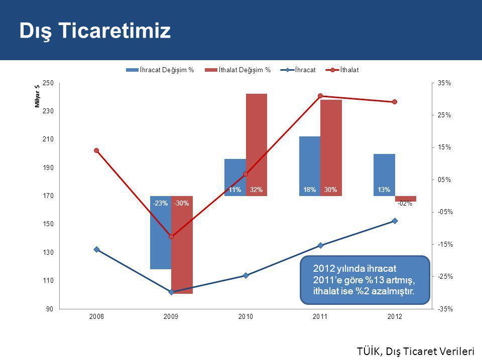 TÜİK, Dış Ticaret Verileri 2012 yılında ihracat 2011'e göre %13 artmış, ithalat ise %2 azalmıştır.