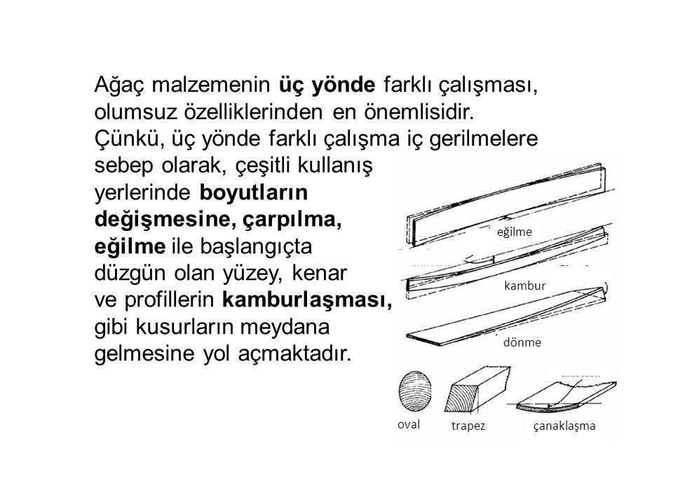 Ağaç malzemenin üç yönde farklı çalışması, olumsuz özelliklerinden en önemlisidir. Çünkü, üç yönde farklı çalışma iç gerilmelere sebep olarak, çeşitli