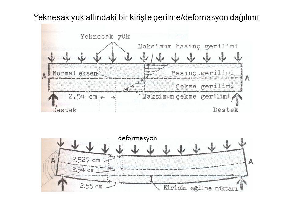 deformasyon Yeknesak yük altındaki bir kirişte gerilme/defornasyon dağılımı