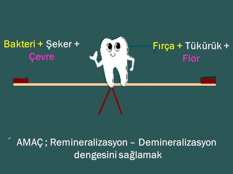 Bakteri + Şeker + Çevre Fırça + Tükürük + Flor AMAÇ ; Remineralizasyon – Demineralizasyon dengesini sağlamak