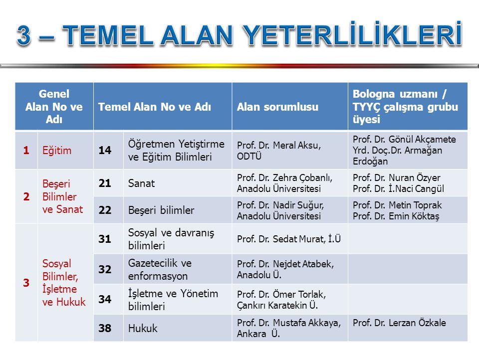 Genel Alan No ve Adı Temel Alan No ve AdıAlan sorumlusu Bologna uzmanı / TYYÇ çalışma grubu üyesi 1Eğitim14 Öğretmen Yetiştirme ve Eğitim Bilimleri Pr