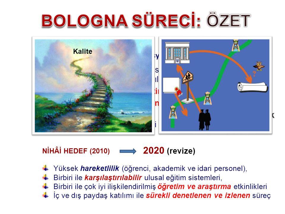 2020 (revize) NİHÂİ HEDEF (2010) Yüksek hareketlilik (öğrenci, akademik ve idari personel), Birbiri ile karşılaştırılabilir ulusal eğitim sistemleri,