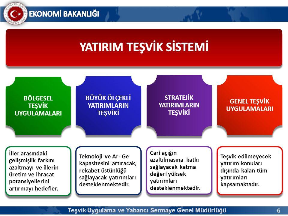 47 1.Mevzuat ve Hedefler 2.Yatırım Teşvik Sistemi 3.Destek Oran ve Süreleri 4.Yatırım Teşvik Belgesi Teşvik Uygulama ve Yabancı Sermaye Genel Müdürlüğü Sunum Planı