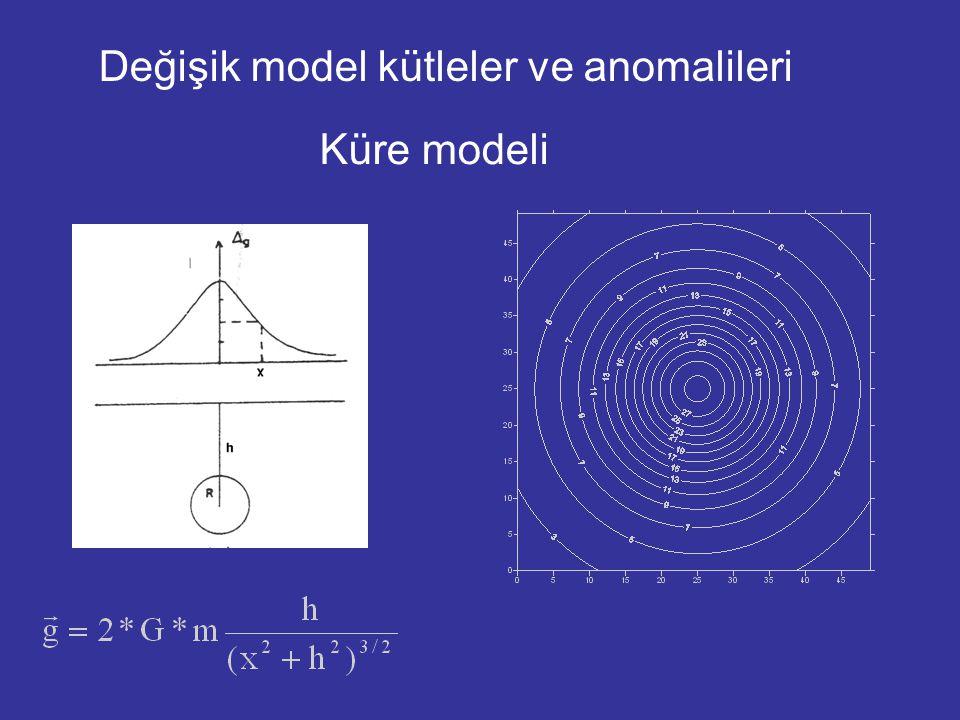 Değişik model kütleler ve anomalileri Küre modeli