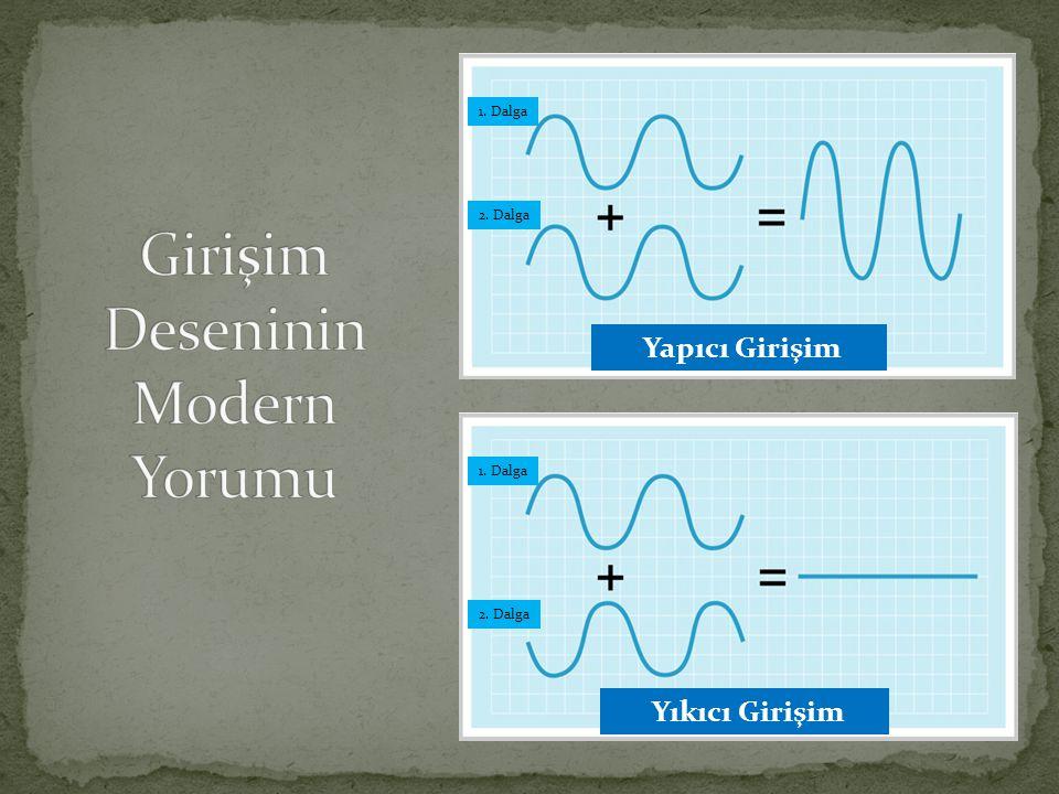 Yapıcı Girişim Yıkıcı Girişim 1. Dalga 2. Dalga 1. Dalga