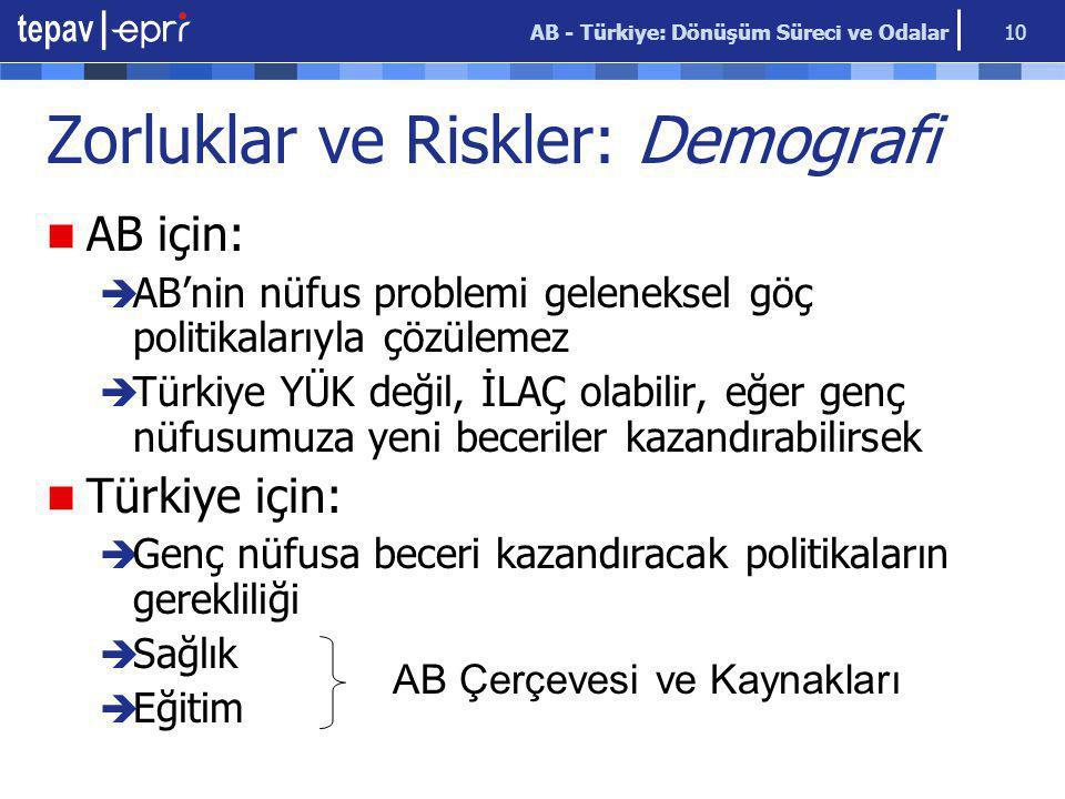 AB - Türkiye: Dönüşüm Süreci ve Odalar 10 Zorluklar ve Riskler: Demografi AB için:  AB'nin nüfus problemi geleneksel göç politikalarıyla çözülemez  Türkiye YÜK değil, İLAÇ olabilir, eğer genç nüfusumuza yeni beceriler kazandırabilirsek Türkiye için:  Genç nüfusa beceri kazandıracak politikaların gerekliliği  Sağlık  Eğitim AB Çerçevesi ve Kaynakları
