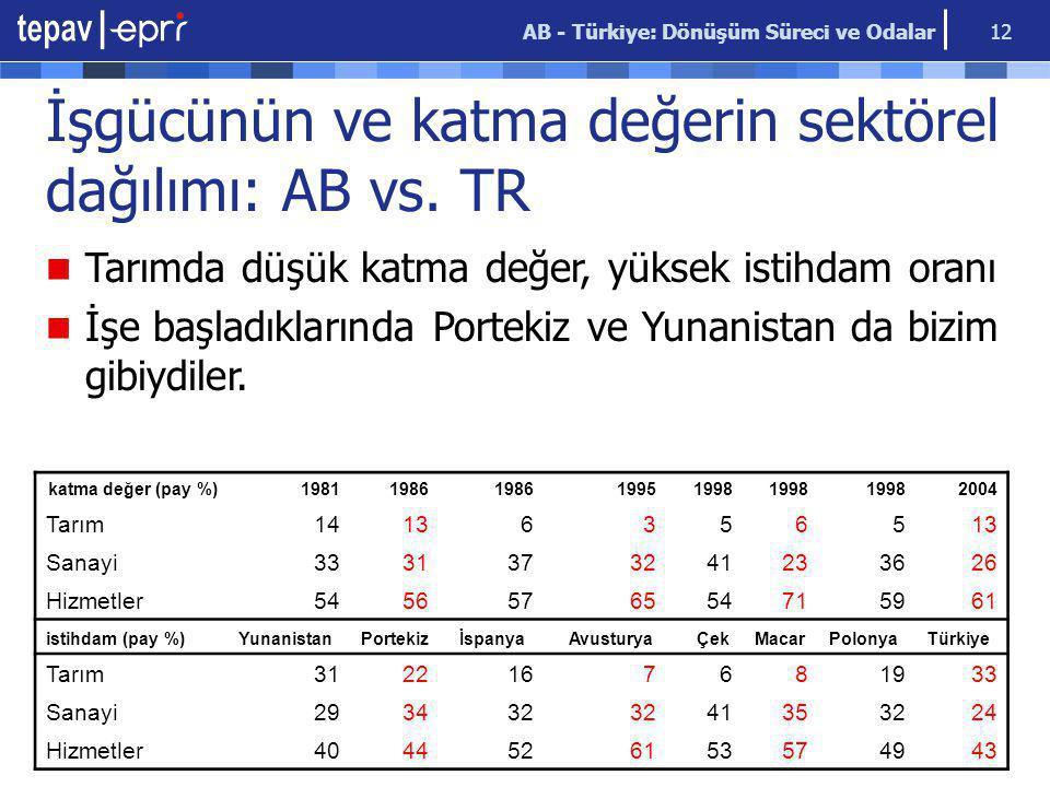 AB - Türkiye: Dönüşüm Süreci ve Odalar 12 İşgücünün ve katma değerin sektörel dağılımı: AB vs. TR katma değer (pay %)19811986 19951998 2004 Tarım14136
