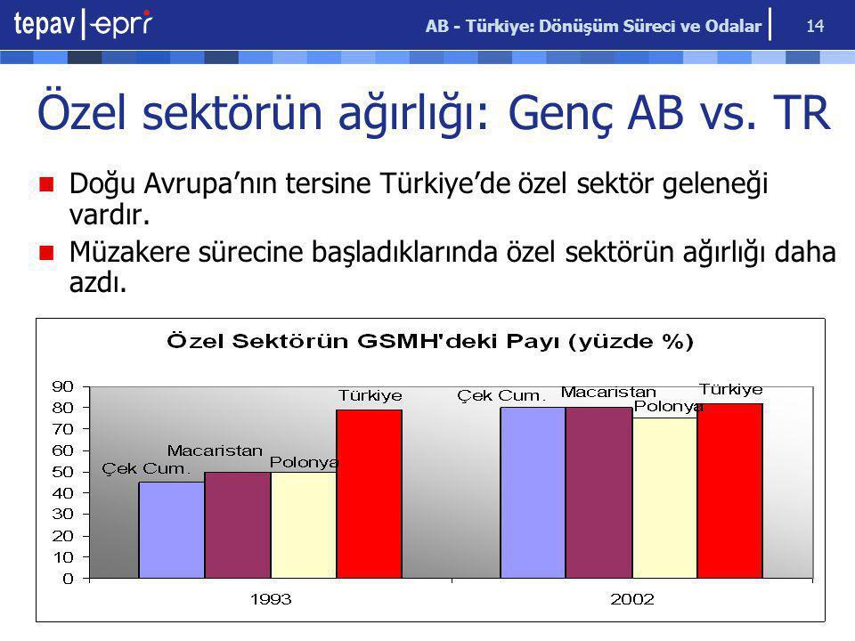 AB - Türkiye: Dönüşüm Süreci ve Odalar 14 Özel sektörün ağırlığı: Genç AB vs. TR Doğu Avrupa'nın tersine Türkiye'de özel sektör geleneği vardır. Müzak