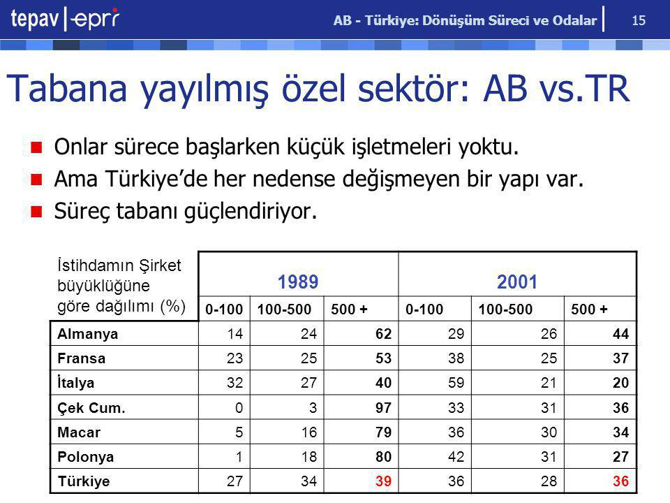 AB - Türkiye: Dönüşüm Süreci ve Odalar 15 Tabana yayılmış özel sektör: AB vs.TR Onlar sürece başlarken küçük işletmeleri yoktu. Ama Türkiye'de her ned