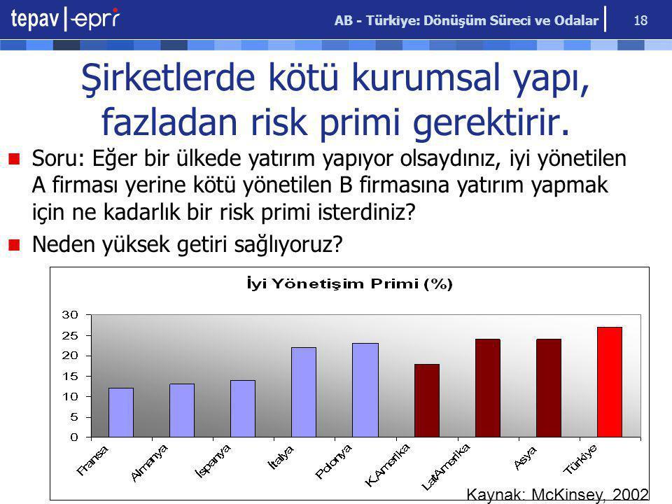 AB - Türkiye: Dönüşüm Süreci ve Odalar 18 Şirketlerde kötü kurumsal yapı, fazladan risk primi gerektirir. Soru: Eğer bir ülkede yatırım yapıyor olsayd