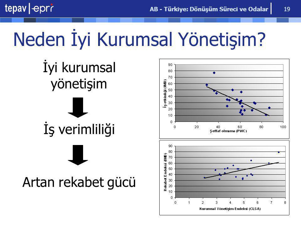 AB - Türkiye: Dönüşüm Süreci ve Odalar 19 Neden İyi Kurumsal Yönetişim? İyi kurumsal yönetişim İş verimliliği Artan rekabet gücü