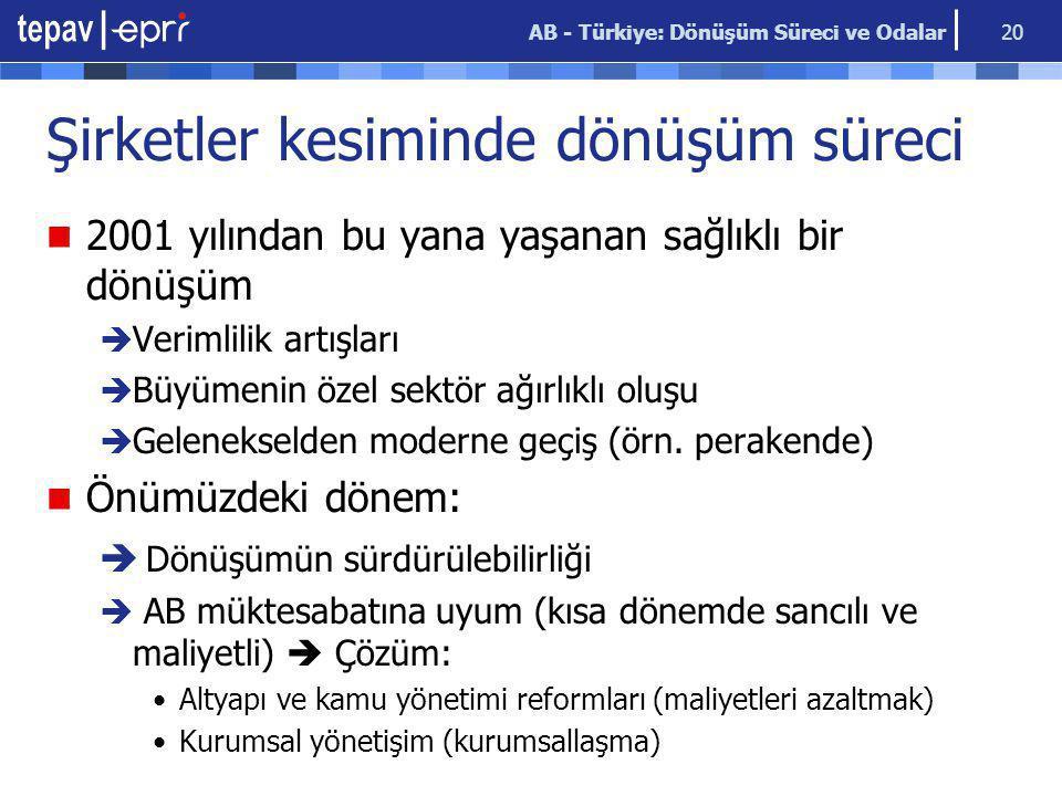 AB - Türkiye: Dönüşüm Süreci ve Odalar 20 Şirketler kesiminde dönüşüm süreci 2001 yılından bu yana yaşanan sağlıklı bir dönüşüm  Verimlilik artışları  Büyümenin özel sektör ağırlıklı oluşu  Gelenekselden moderne geçiş (örn.