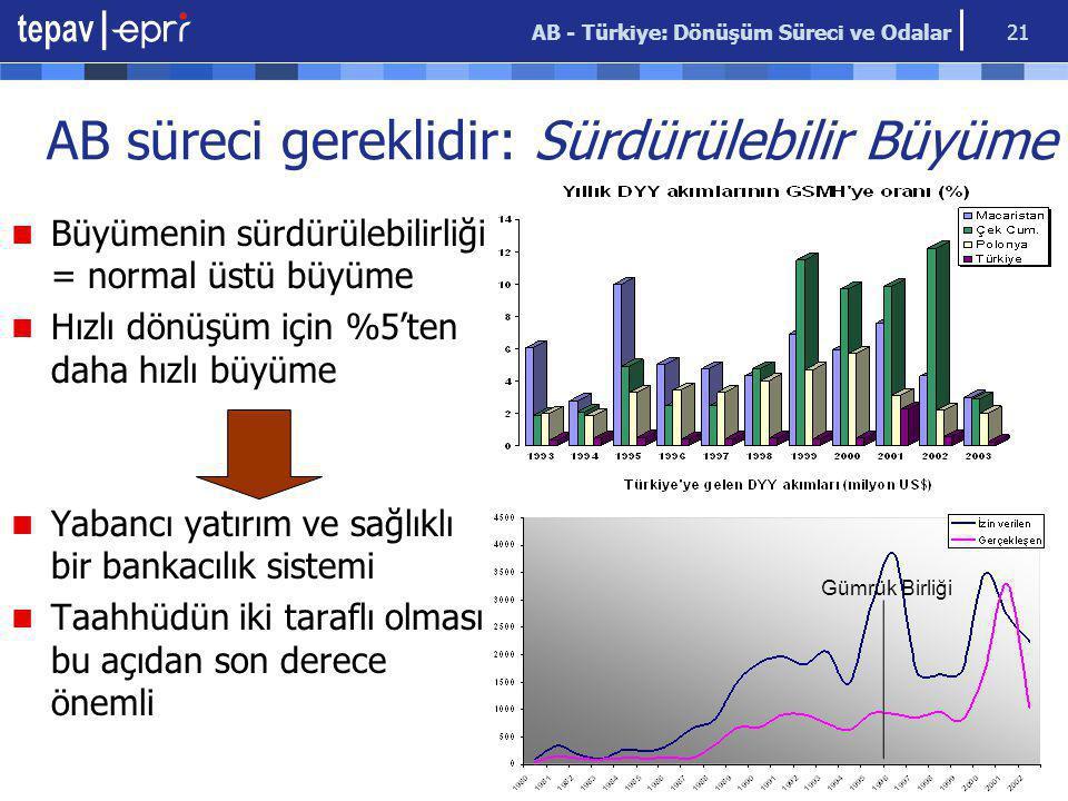AB - Türkiye: Dönüşüm Süreci ve Odalar 21 AB süreci gereklidir: Sürdürülebilir Büyüme Büyümenin sürdürülebilirliği = normal üstü büyüme Hızlı dönüşüm için %5'ten daha hızlı büyüme Yabancı yatırım ve sağlıklı bir bankacılık sistemi Taahhüdün iki taraflı olması bu açıdan son derece önemli Gümrük Birliği