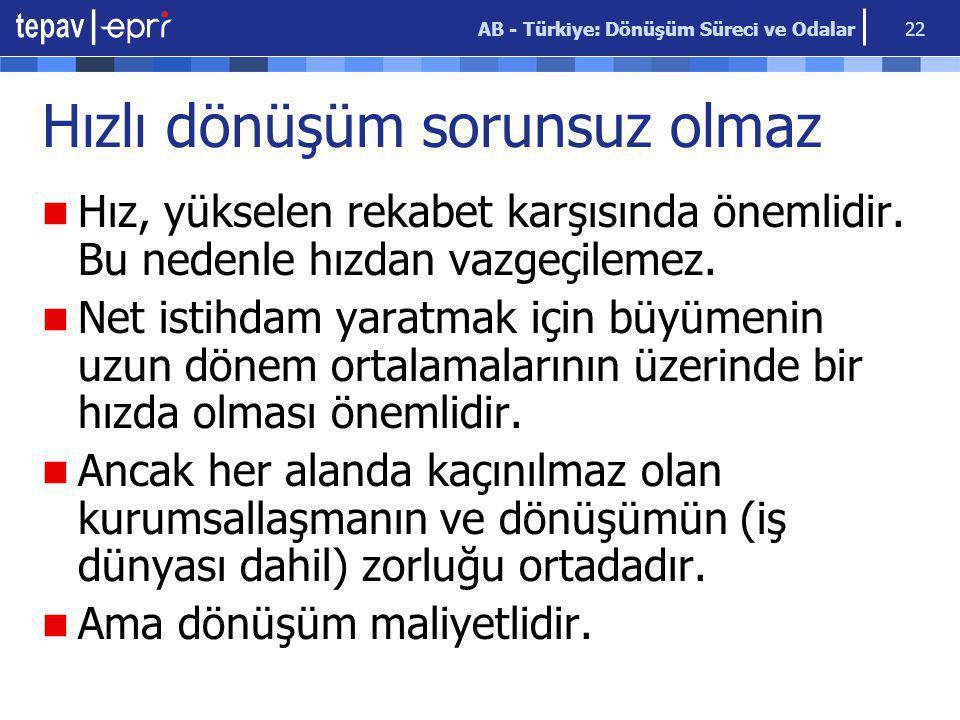 AB - Türkiye: Dönüşüm Süreci ve Odalar 22 Hızlı dönüşüm sorunsuz olmaz Hız, yükselen rekabet karşısında önemlidir. Bu nedenle hızdan vazgeçilemez. Net
